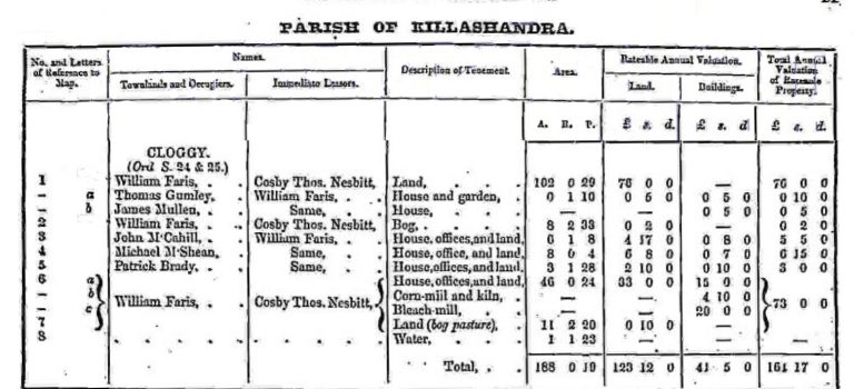 Griffith's Valuation of 1857